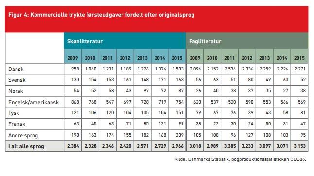 Figur 4 fra rapporten viser med al ønskelig tydelighed, at der udgives mange(!) skønlitterære bøger på dansk.